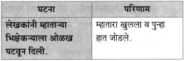 Maharashtra Board Class 10 Marathi Aksharbharati Solutions Chapter 3 शाल 20