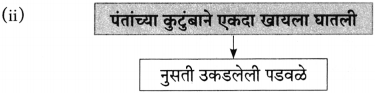 Maharashtra Board Class 10 Marathi Aksharbharati Solutions Chapter 4 उपास 15