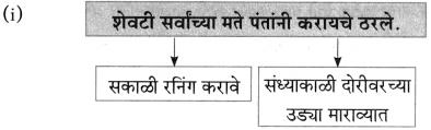 Maharashtra Board Class 10 Marathi Aksharbharati Solutions Chapter 4 उपास 33