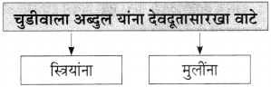 Maharashtra Board Class 10 Marathi Aksharbharati Solutions Chapter 6 चुडीवाला 5