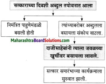 Maharashtra Board Class 10 Marathi Aksharbharati Solutions Chapter 6 चुडीवाला 7