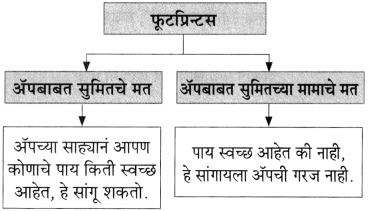 Maharashtra Board Class 10 Marathi Aksharbharati Solutions Chapter 7 फूटप्रिन्टस 14