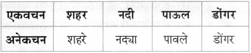 Maharashtra Board Class 10 Marathi Aksharbharati Solutions Chapter 7 फूटप्रिन्टस 38