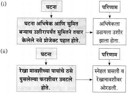 Maharashtra Board Class 10 Marathi Aksharbharati Solutions Chapter 7 फूटप्रिन्टस 5