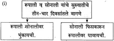 Maharashtra Board Class 10 Marathi Solutions Chapter 17 सोनाली 12