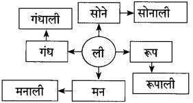 Maharashtra Board Class 10 Marathi Solutions Chapter 17 सोनाली 50