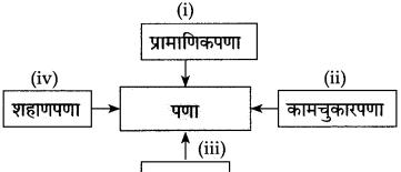Maharashtra Board Class 10 Marathi Solutions Chapter 18 निर्णय 30