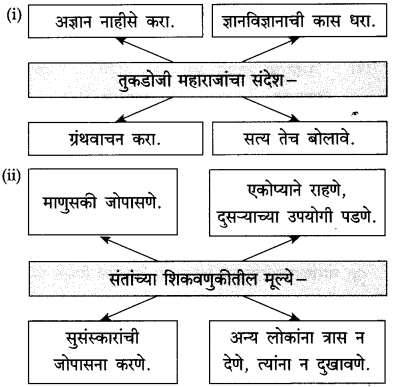 Maharashtra Board Class 10 Marathi Solutions Chapter 20 सर्व विश्वचि व्हावे सुखी 13