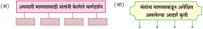 Maharashtra Board Class 10 Marathi Solutions Chapter 20 सर्व विश्वचि व्हावे सुखी 37
