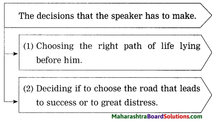 Maharashtra Board Class 10 My English Coursebook Solutions Chapter 1.1 A Teenager's Prayer 6