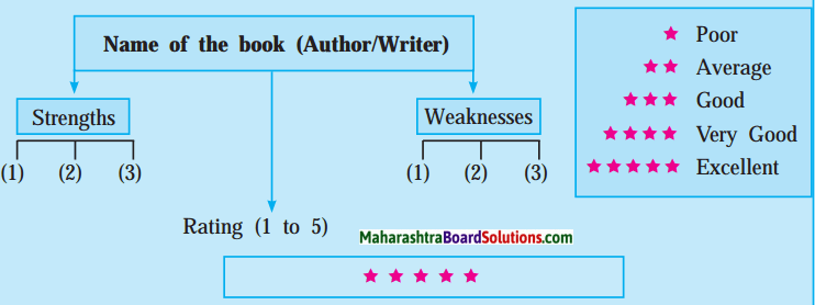 Maharashtra Board Class 10 My English Coursebook Solutions Chapter 2.5 Book Review - Swami and Friends 1