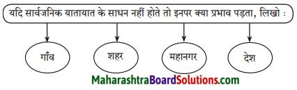 Maharashtra Board Class 7 Hindi Solutions Chapter 4 देहात और शहर 3