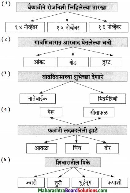 Maharashtra Board Class 7 Marathi Solutions Chapter 12 रोजनिशी 1