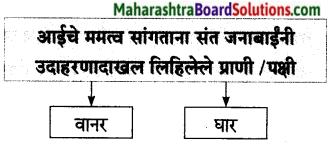 Maharashtra Board Class 7 Marathi Solutions Chapter 14 संतवाणी 2