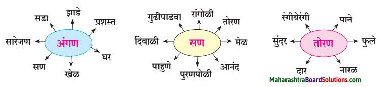 Maharashtra Board Class 7 Marathi Solutions Chapter 3 माझ्या अंगणात 3