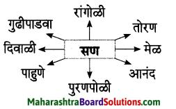 Maharashtra Board Class 7 Marathi Solutions Chapter 3 माझ्या अंगणात 5