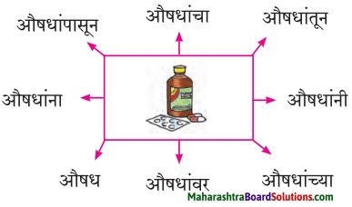 Maharashtra Board Class 7 Marathi Solutions Chapter 7.1 आजारी पडण्याचा प्रयोग 7