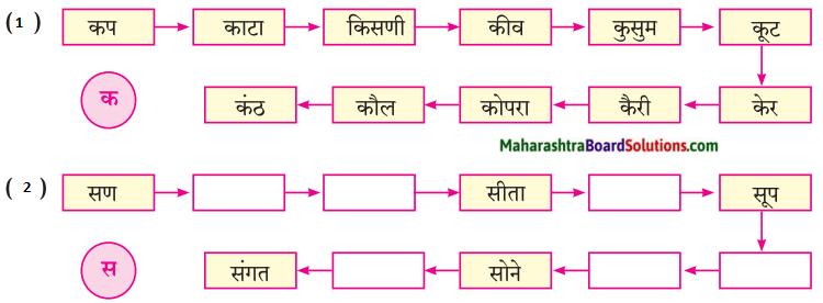 Maharashtra Board Class 7 Marathi Solutions Chapter 8 शब्दांचे घर 1
