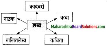 Maharashtra Board Class 7 Marathi Solutions Chapter 8 शब्दांचे घर 7