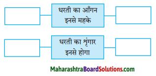 Maharashtra Board Class 8 Hindi Solutions Chapter 1 धरती का आँगन महके 2