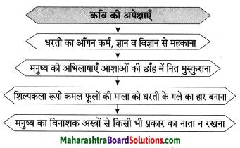 Maharashtra Board Class 8 Hindi Solutions Chapter 1 धरती का आँगन महके 3