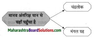 Maharashtra Board Class 8 Hindi Solutions Chapter 1 धरती का आँगन महके 5