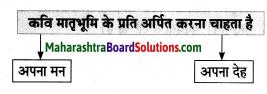 Maharashtra Board Class 8 Hindi Solutions Chapter 1 हे मातृभूमि! 6