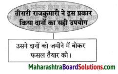 Maharashtra Board Class 8 Hindi Solutions Chapter 2 वारिस कौन 6
