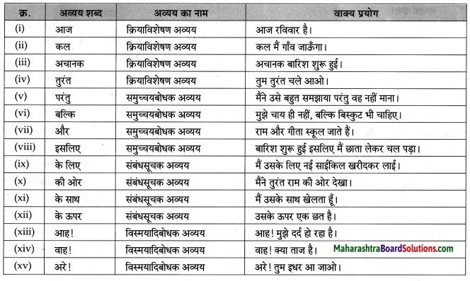 Maharashtra Board Class 8 Hindi Solutions Chapter 4 सौहार्द -सौमनस्य 12