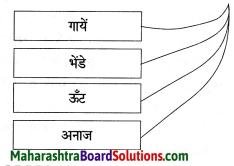Maharashtra Board Class 8 Hindi Solutions Chapter 5 खेती से आई तब्दीलियाँ 6