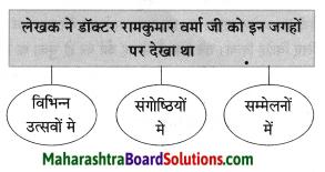 Maharashtra Board Class 8 Hindi Solutions Chapter 5 मधुबन 14