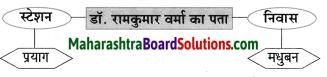 Maharashtra Board Class 8 Hindi Solutions Chapter 5 मधुबन 15