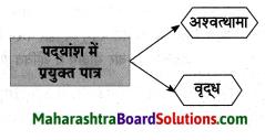 Maharashtra Board Class 8 Hindi Solutions Chapter 6 अंधायुग 18
