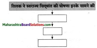 Maharashtra Board Class 8 Hindi Solutions Chapter 7 स्वराज्य मेरा जन्मसिद्ध अधिकार है 12