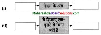 Maharashtra Board Class 8 Hindi Solutions Chapter 7 स्वराज्य मेरा जन्मसिद्ध अधिकार है 14