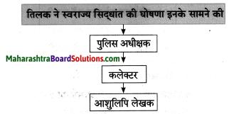 Maharashtra Board Class 8 Hindi Solutions Chapter 7 स्वराज्य मेरा जन्मसिद्ध अधिकार है 4