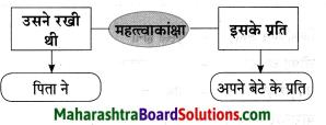 Maharashtra Board Class 8 Hindi Solutions Chapter 8 मेरा विद्रोह 10