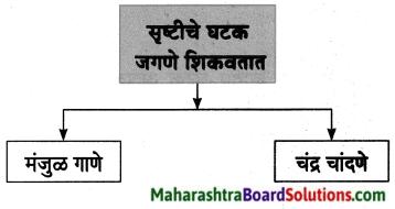 Maharashtra Board Class 8 Marathi Solutions Chapter 11 जीवन गाणे 3