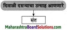 Maharashtra Board Class 8 Marathi Solutions Chapter 13 संतवाणी 7