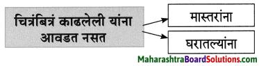 Maharashtra Board Class 8 Marathi Solutions Chapter 2 मी चित्रकार कसा झालो! 13