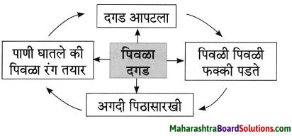 Maharashtra Board Class 8 Marathi Solutions Chapter 2 मी चित्रकार कसा झालो! 18