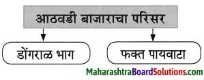 Maharashtra Board Class 8 Marathi Solutions Chapter 2 मी चित्रकार कसा झालो! 25