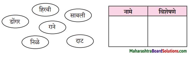Maharashtra Board Class 8 Marathi Solutions Chapter 2 मी चित्रकार कसा झालो! 4