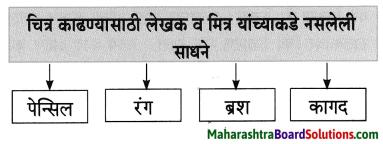 Maharashtra Board Class 8 Marathi Solutions Chapter 2 मी चित्रकार कसा झालो! 9