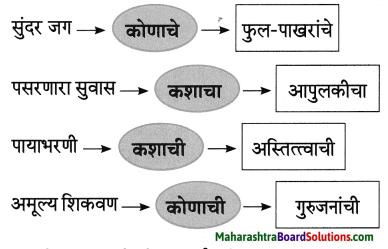 Maharashtra Board Class 8 Marathi Solutions Chapter 3 प्रभात 2