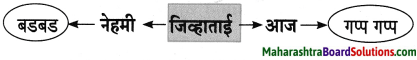 Maharashtra Board Class 8 Marathi Solutions Chapter 4 आपण सारे एक 12