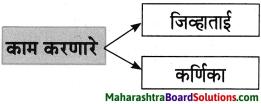 Maharashtra Board Class 8 Marathi Solutions Chapter 4 आपण सारे एक 17