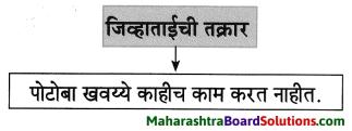 Maharashtra Board Class 8 Marathi Solutions Chapter 4 आपण सारे एक 20