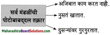 Maharashtra Board Class 8 Marathi Solutions Chapter 4 आपण सारे एक 28