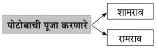 Maharashtra Board Class 8 Marathi Solutions Chapter 4 आपण सारे एक 9